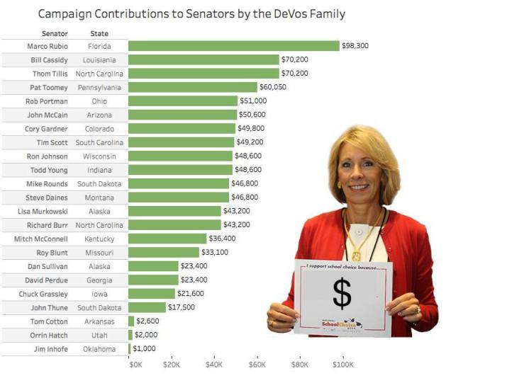 rubio-and-devos-contributions